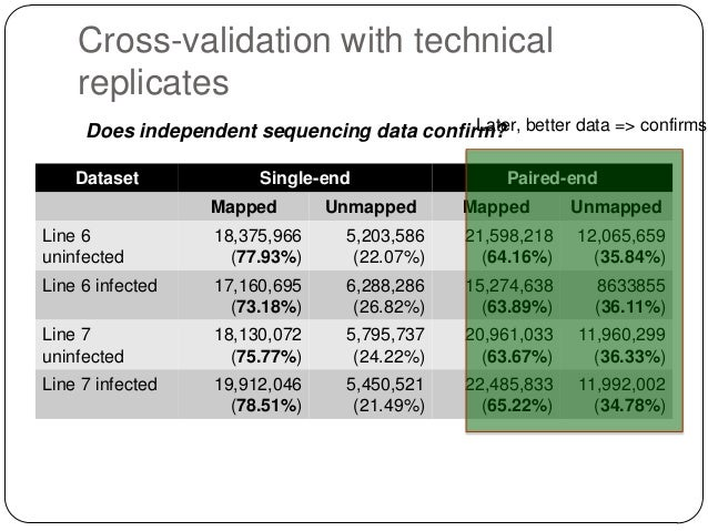 Cross-validation with technical replicates Later, Does independent sequencing data confirm? better data => confirms Datase...