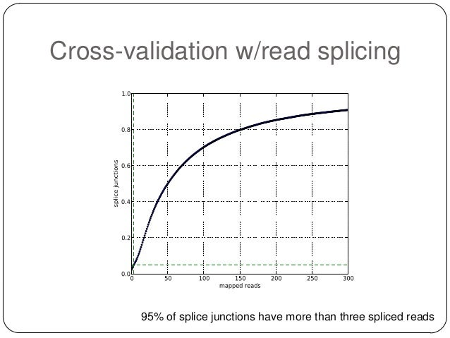 Cross-validation w/read splicing  95% of splice junctions have more than three spliced reads