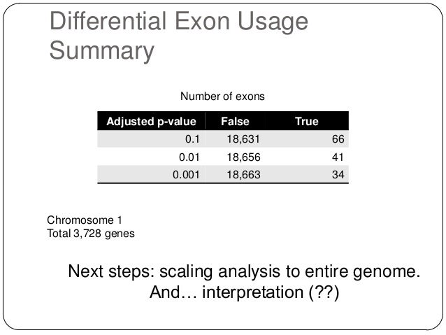 Differential Exon Usage Summary Number of exons Adjusted p-value  False  True  0.1  18,631  66  0.01  18,656  41  0.001  1...