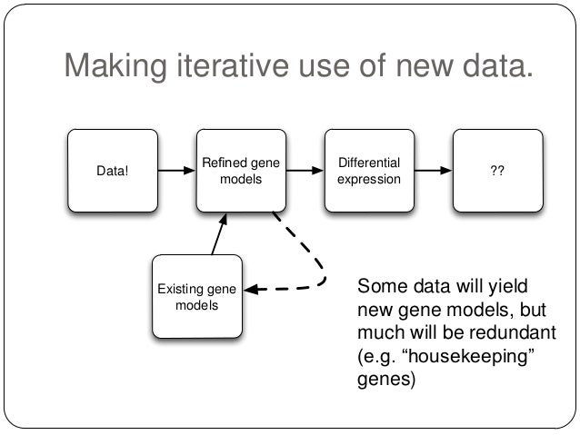 Making iterative use of new data.  Data!  Refined gene models  Existing gene models  Differential expression  ??  Some data...