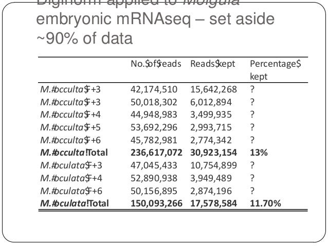 Diginorm applied to Molgula embryonic mRNAseq – set aside ~90% of data No.$ reads Reads$ of$ kept M.# occulta$ F+3 M.# occ...