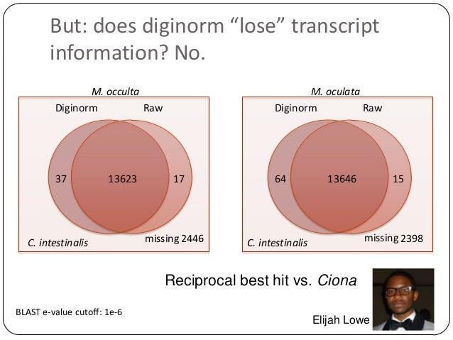 "But: does diginorm ""lose"" transcript information? No. M. occulta Diginorm Raw  37  13623  C. intestinalis  M. oculata Digi..."