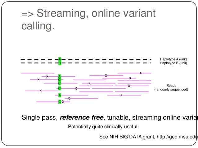 => Streaming, online variant calling.  Single pass, reference free, tunable, streaming online varian Potentially quite cli...