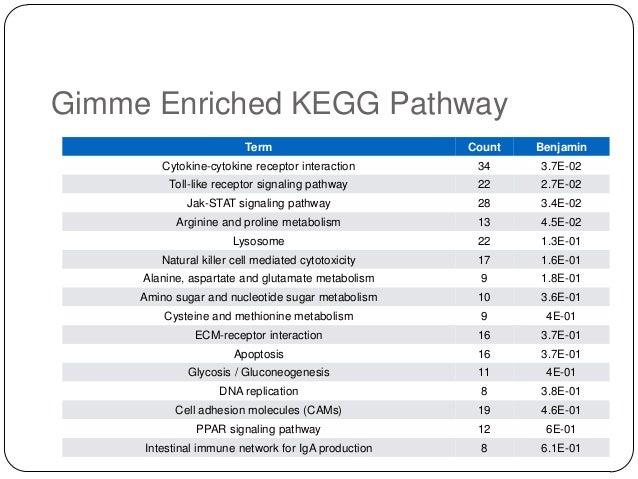 Gimme Enriched KEGG Pathway Term  Count  Benjamin  Cytokine-cytokine receptor interaction  34  3.7E-02  Toll-like receptor...