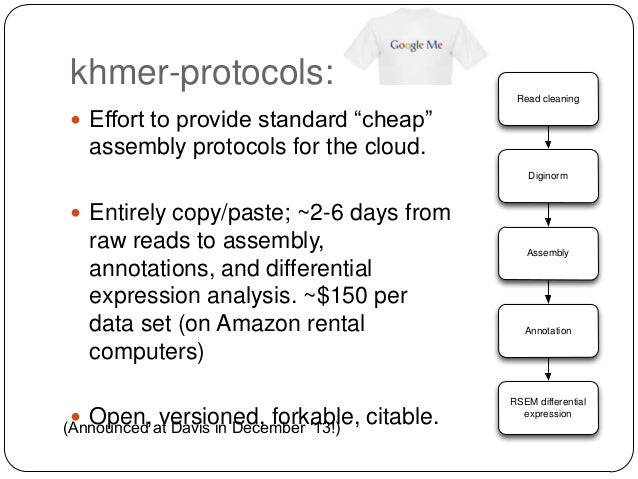 khmer-protocols: Read cleaning   Effort to provide standard ―cheap‖  assembly protocols for the cloud. Diginorm   Entire...