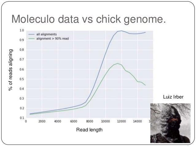 % of reads aligning  Moleculo data vs chick genome.  Luiz Irber  Read length
