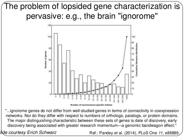 """The problem of lopsided gene characterization is pervasive: e.g., the brain """"ignorome""""  """"...ignorome genes do not differ f..."""