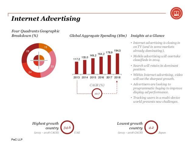 global programmatic video market 2014 2018 Magna global: programmatic ad spend will reach $37 billion  tv + video insider summit june 6 - 9, 2018,  the us represents 54% of the global programmatic market.