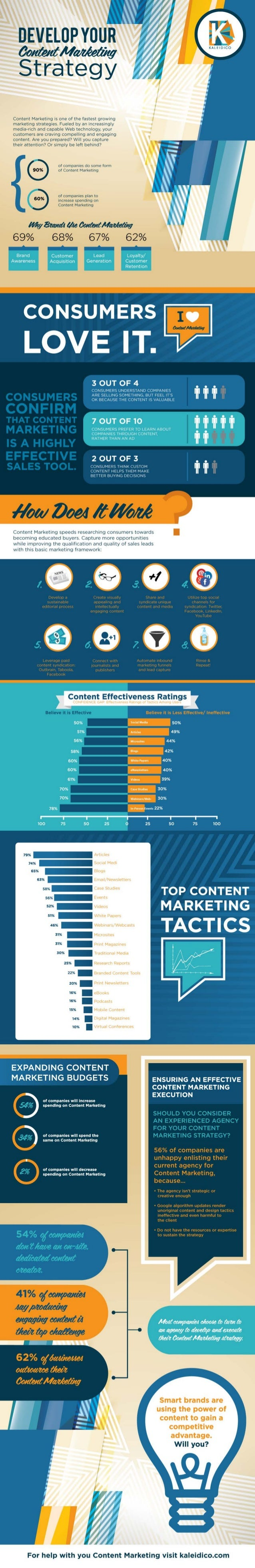 Develop Your Content Marketing Strategy