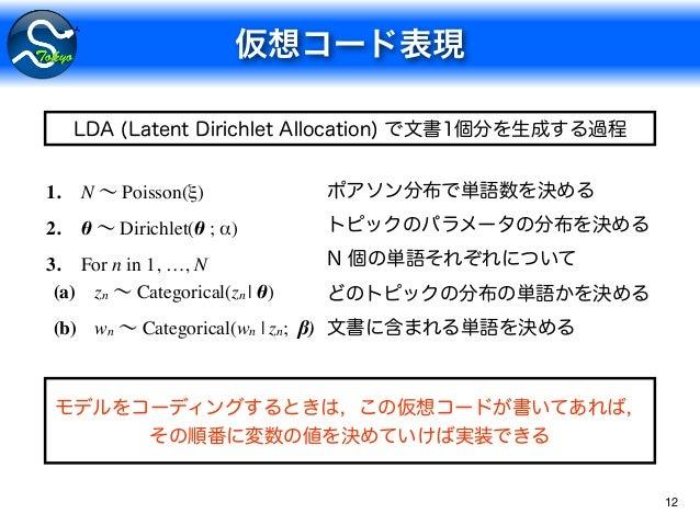 12 1. N Poisson(ξ) 2. θ Dirichlet(θ ; α) 3. For n in 1, …, N (a) zn Categorical(zn   θ) (b) wn Categorical(wn   zn; β)