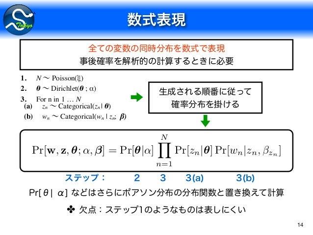 14 1. N Poisson(ξ) 2. θ Dirichlet(θ ; α) 3. For n in 1 … N (a) zn Categorical(zn   θ) (b) wn Categorical(wn   zn; β) ✤ Pr[...