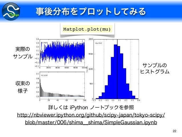 22 Matplot.plot(mu)