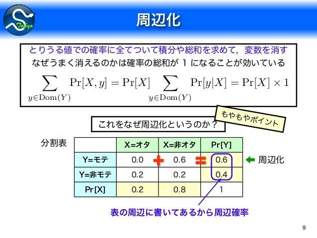 9 X y2Dom(Y ) Pr[X, y] = Pr[X] X y2Dom(Y ) Pr[y X] = Pr[X] ⇥ 1 + =