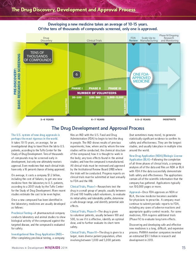 the process of approving drugs by the fda Treatments~the american academy of pediatrics provides information for parents about the fda's drug approval process.