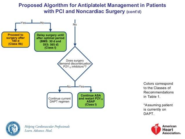 Perioperative Cardiovascular Risk assessment