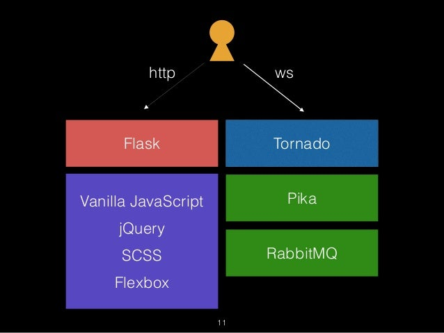 Websocket 101 in Python