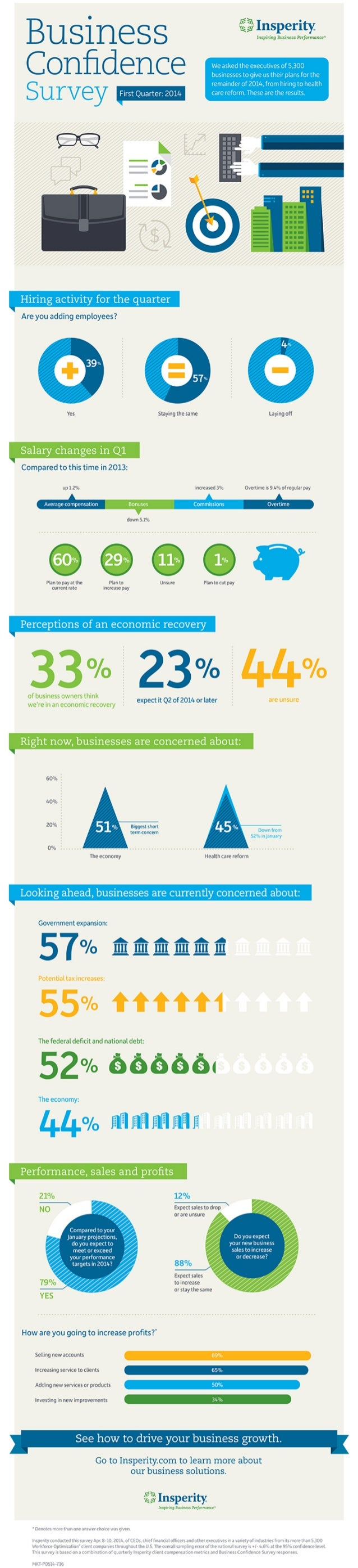 Insperity Business Confidence Survey: Q1 2014 [Infographic]