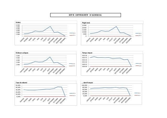 SITE INTERNET D'AINHOA  6 000  5 000  4 000  3 000  2 000  1 000  -  2014  2013  Visites  25 000  20 000  15 000  10 000  ...