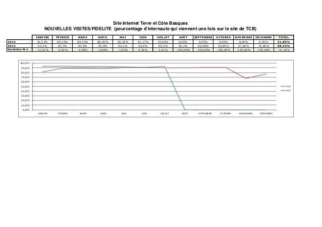 JANVIER FÉVRIER MARS AVRIL MAI JUIN JUILLET AOÛT SEPTEMBRE OCTOBRE NOVEMBRE DÉCEMBRE TOTAL 2014 4,61 4,69 4,57 4,91 4,56 4...