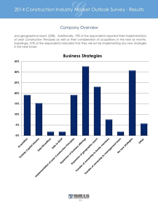 U.S. Construction Industry - Statistics & Facts
