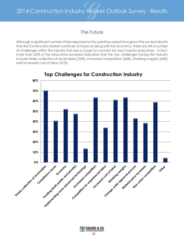 market survey in construction industry Leading edge is a market research consultancy focusing on the construction and  building materials industry.