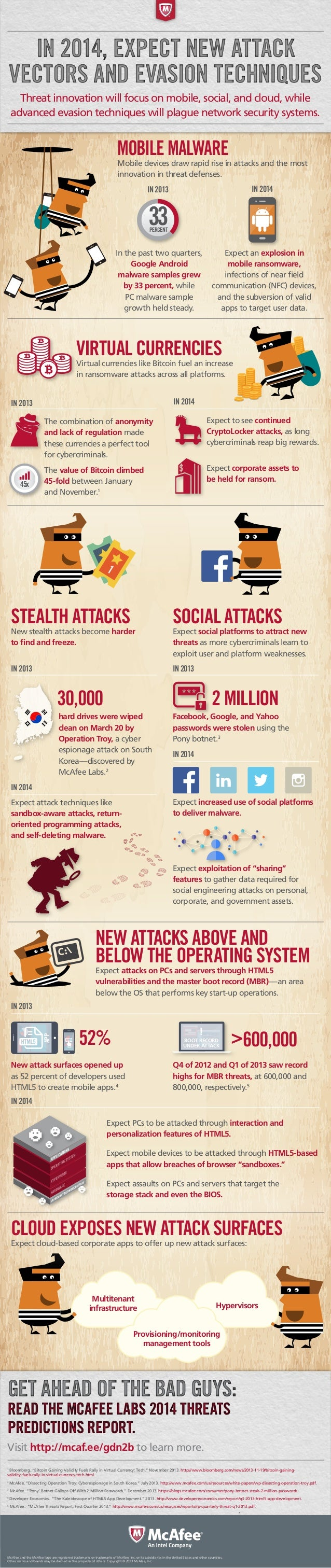 IN 2014, EXPECT NEW ATTACK VECTORS AND EVASION TECHNIQUES Threat innovation will focus on mobile, social, and cloud, while...