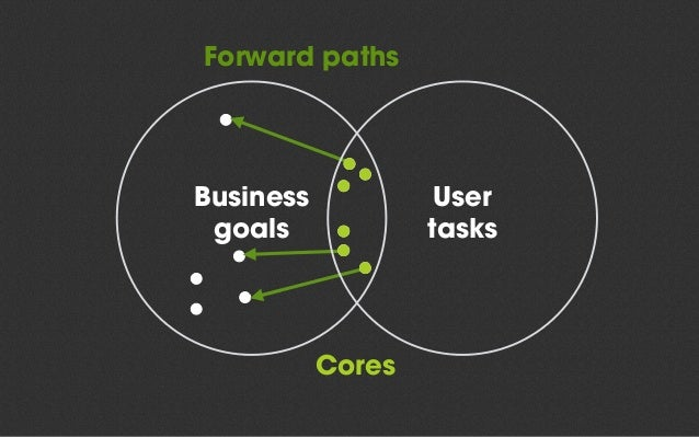 The Core Model • The Core is where your users solve their tasks and you reach your objectives • Paths, not hierarchy • No ...