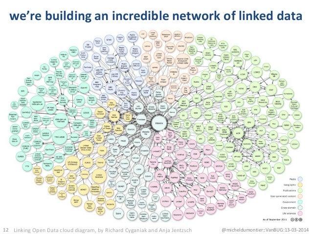 we're building an incredible network of linked data 12 @micheldumontier::VanBUG:13-03-2014Linking Open Data cloud diagram,...