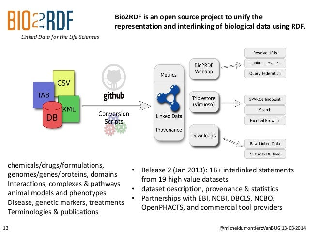 @micheldumontier::VanBUG:13-03-2014 Linked Data for the Life Sciences 13 Bio2RDF is an open source project to unify the re...