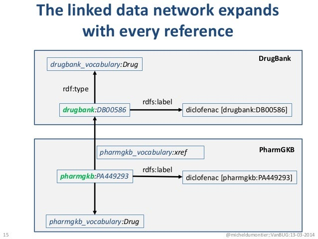 The linked data network expands with every reference @micheldumontier::VanBUG:13-03-2014 drugbank:DB00586 pharmgkb_vocabul...