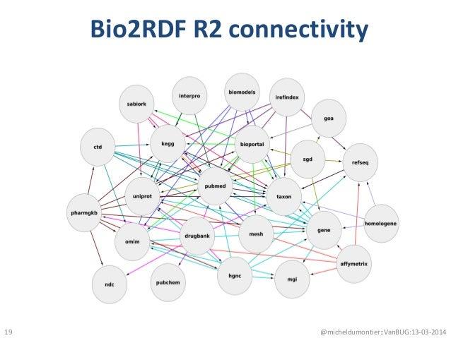 Bio2RDF R2 connectivity @micheldumontier::VanBUG:13-03-201419