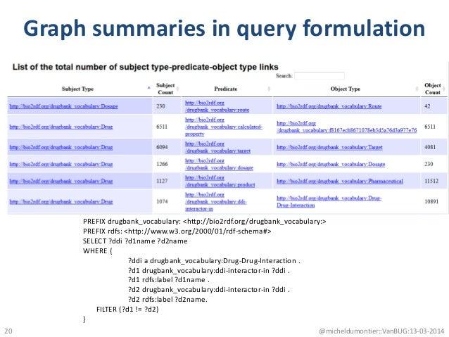 Graph summaries in query formulation @micheldumontier::VanBUG:13-03-2014 PREFIX drugbank_vocabulary: <http://bio2rdf.org/d...