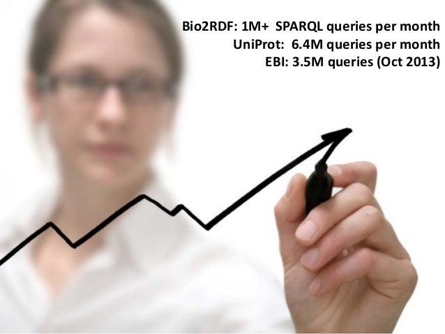 24 @micheldumontier::VanBUG:13-03-2014 Bio2RDF: 1M+ SPARQL queries per month UniProt: 6.4M queries per month EBI: 3.5M que...