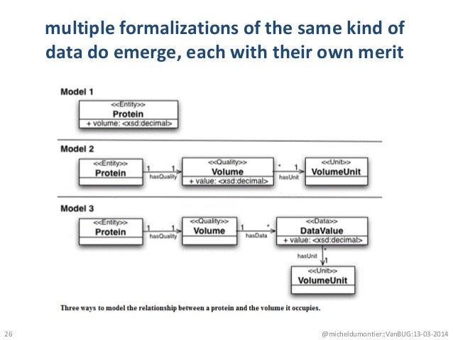 multiple formalizations of the same kind of data do emerge, each with their own merit @micheldumontier::VanBUG:13-03-201426