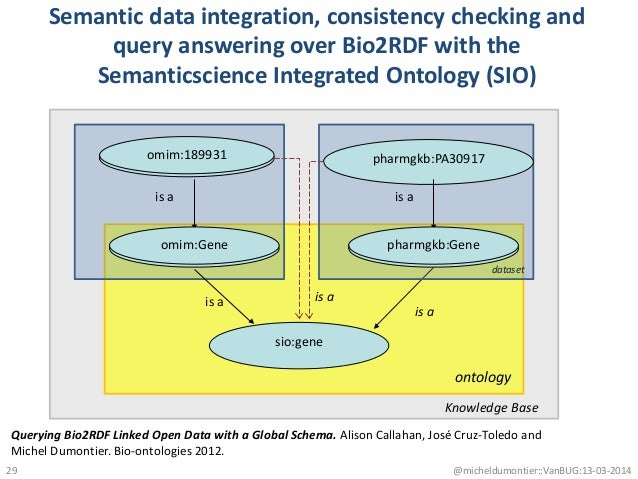 uniprot:P05067 uniprot:Protein is a sio:gene is a is a Semantic data integration, consistency checking and query answering...