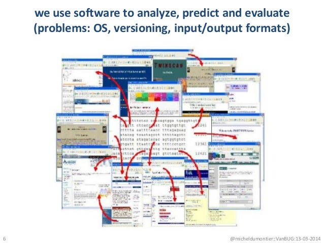 we use software to analyze, predict and evaluate (problems: OS, versioning, input/output formats) 6 @micheldumontier::VanB...