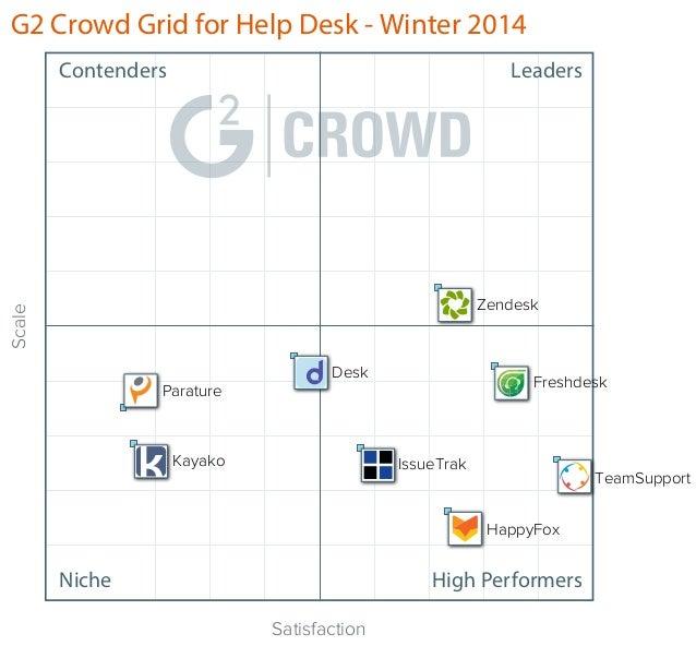 G2 Crowd Grid for Help Desk - Winter 2014 Contenders  Leaders  Scale  Zendesk  Parature  Desk  Kayako  Freshdesk  IssueTra...