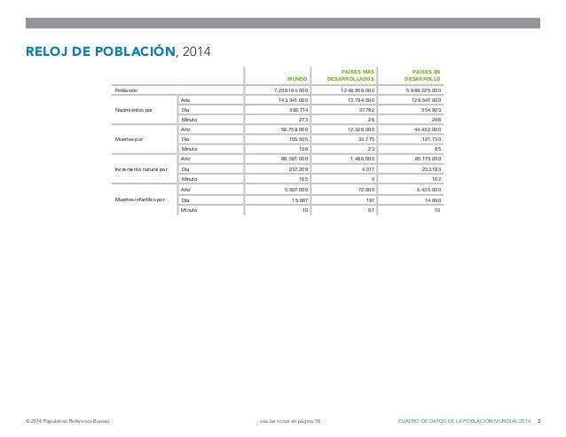 Datos de la población mundial 2014. (Population Reference