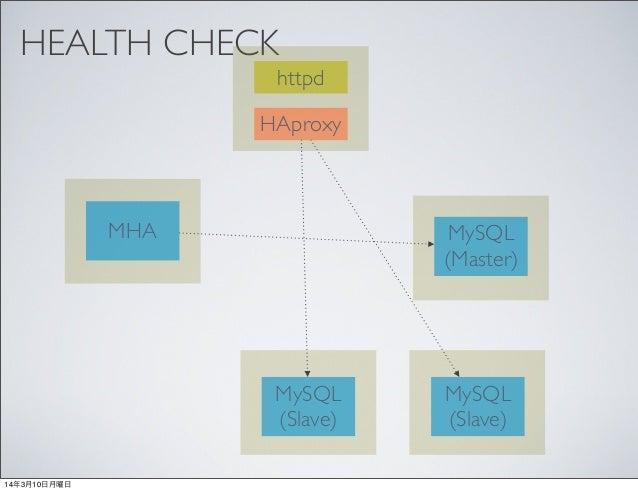 Mysql cluster of mha haproxy for Consul mysql health check