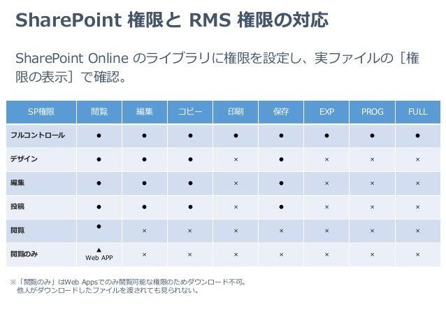 sharepoint ダウンロード 禁止