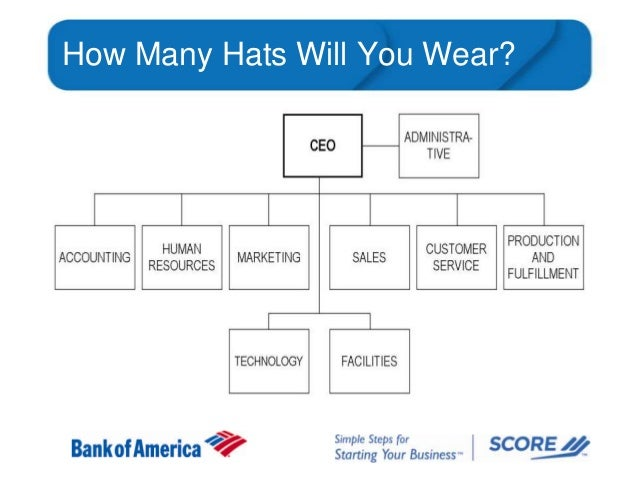 How Many Hats Will You Wear?