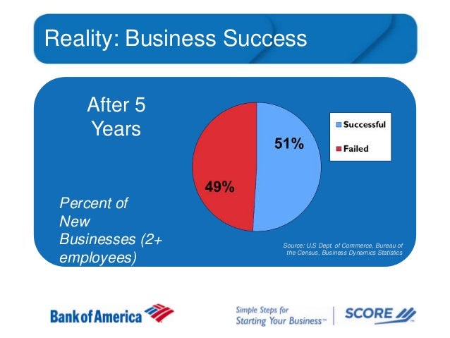Reality: Business Success After 5 Years  Percent of New Businesses (2+ employees)  Source: U.S Dept. of Commerce, Bureau o...