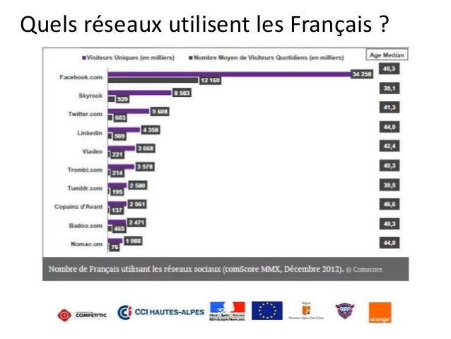 Quels réseaux utilisent les Français ?
