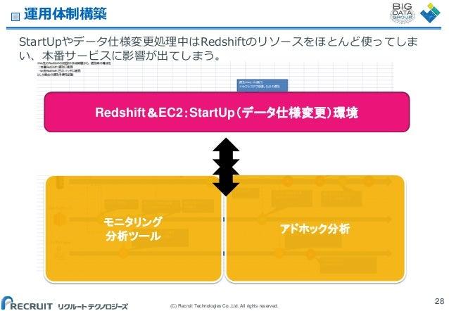 運用体制構築 StartUpやデータ仕様変更処理中はRedshiftのリソースをほとんど使ってしま い、本番サービスに影響が出てしまう。  Redshift&EC2:本番環境 Redshift&EC2:StartUp'データ仕様変更(環境 Re...