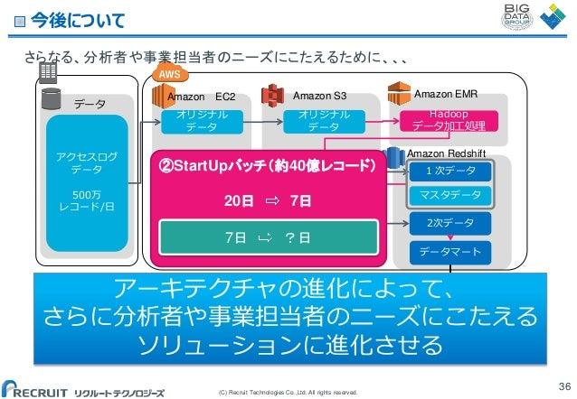 今後について さらなる、分析者や事業担当者のニーズにこたえるために、、、 データ  アクセスログ データ 500万 レコード/日  Amazon EC2 オリジナル データ  Amazon S3 オリジナル データ  ②StartUpバッチ'約...