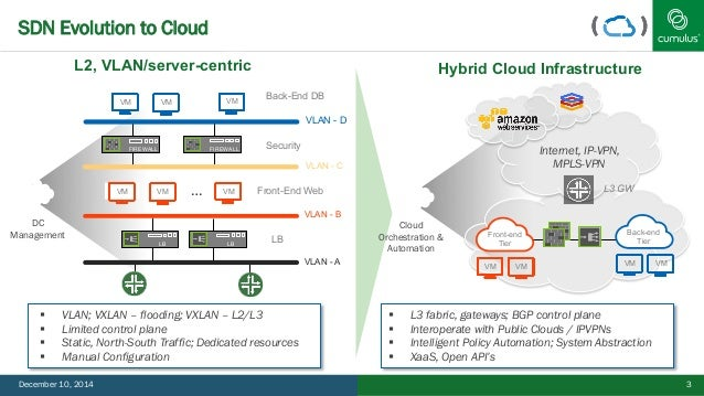 Accelerating SDN Applications with Open Source Network Overlays