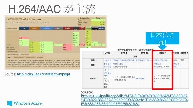 第1回 html5j TV部 勉強会 MPEG-DASH向けの動画配信。