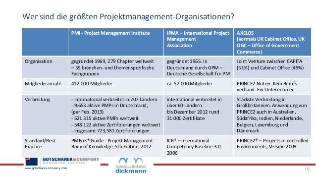 FAQ\'s, Tipps und info\'s zur Zertifizierung zum Project Management Pro…