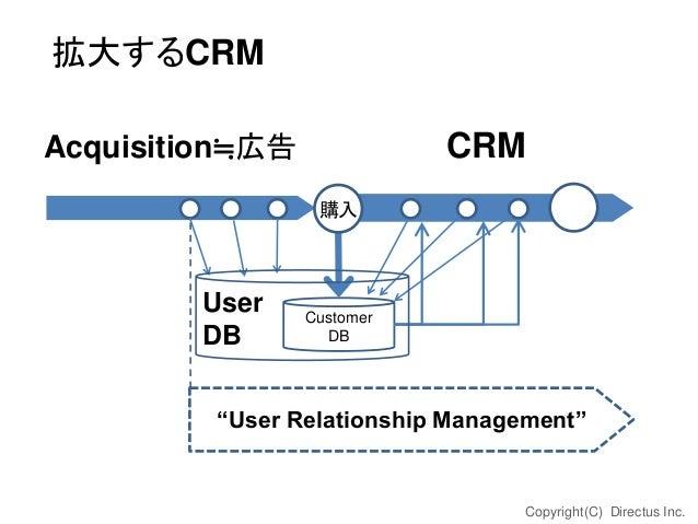 """拡大するCRM CRM  Acquisition≒広告 購入  User DB  Customer DB  """"User Relationship Management""""  Copyright(C) Directus Inc."""