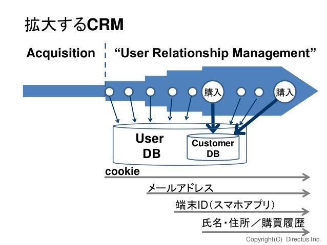 """拡大するCRM Acquisition  """"User Relationship Management"""" 購入  User DB  購入  Customer DB  cookie  メールアドレス 端末ID(スマホアプリ) 氏名・住所/購買履歴 ..."""